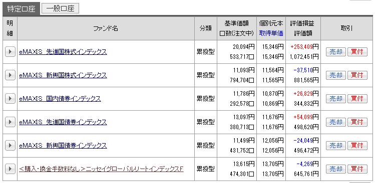 2016年5月投資信託