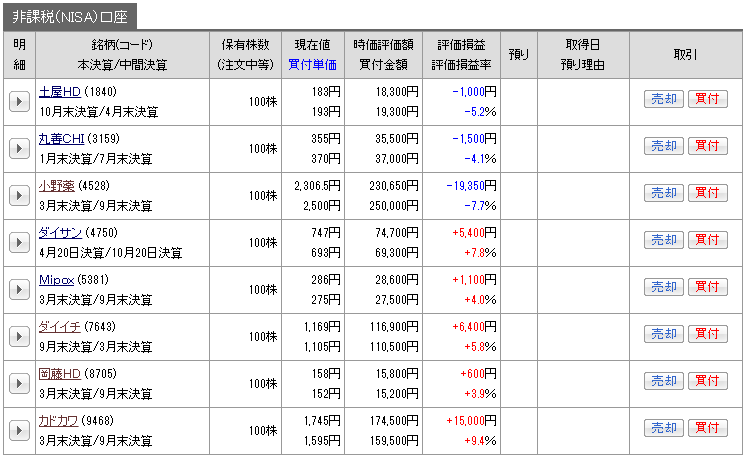 201701_nisa_genbutu