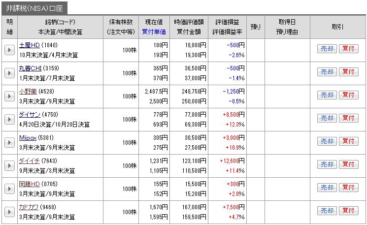 201702_nisa_genbutu