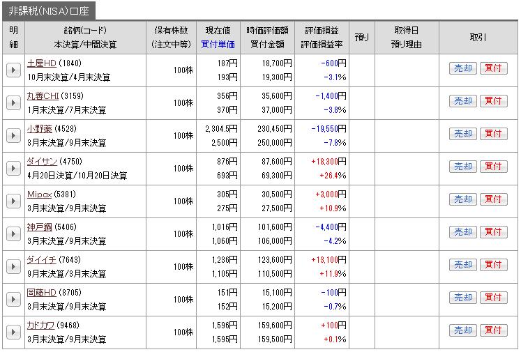 201703_nisa_genbutu