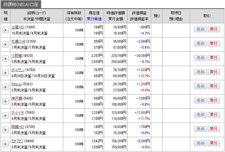 201704_nisa_genbutu