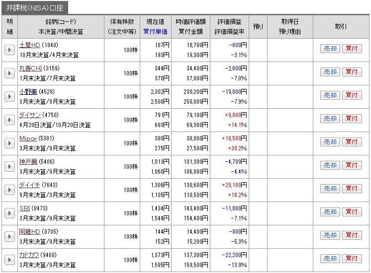 201705_nisa_genbutu