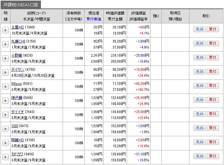 201708_nisa_genbutu